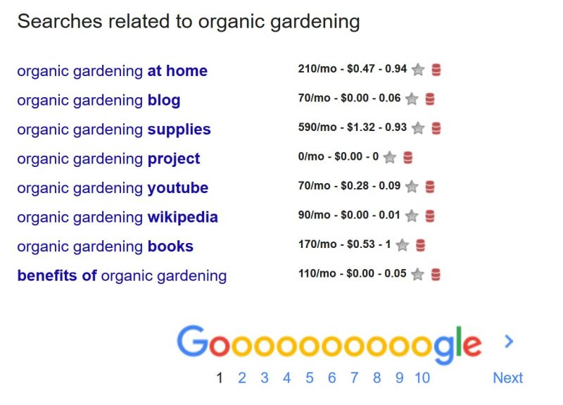 Keyword Research Organic Gardening