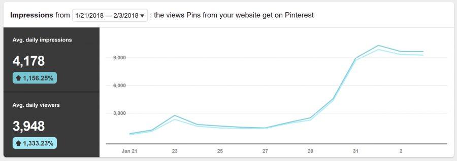 Pinterest Analytics 2